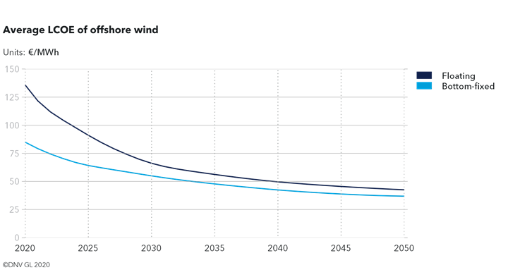 Graph: LCOE for floating wind will go down to a global average of 40 EUR per MWh in 2050